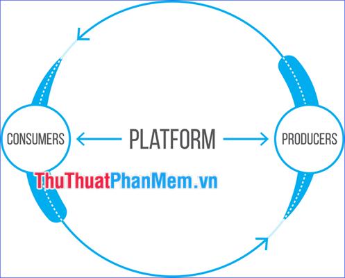 Platform là gì? Nền tảng Platform là gì?