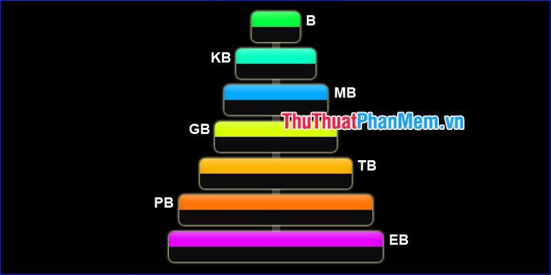 1 GB, TB, PB bằng bao nhiêu MB