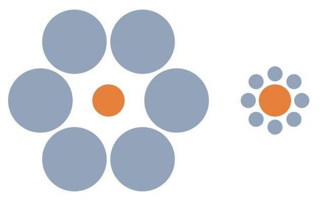 Bạn có tin rằng 2 hình tròn màu cam có cùng kích thước