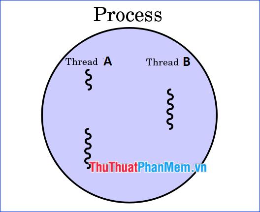 Thread là gì? Sự khác nhau giữa Process và Thread